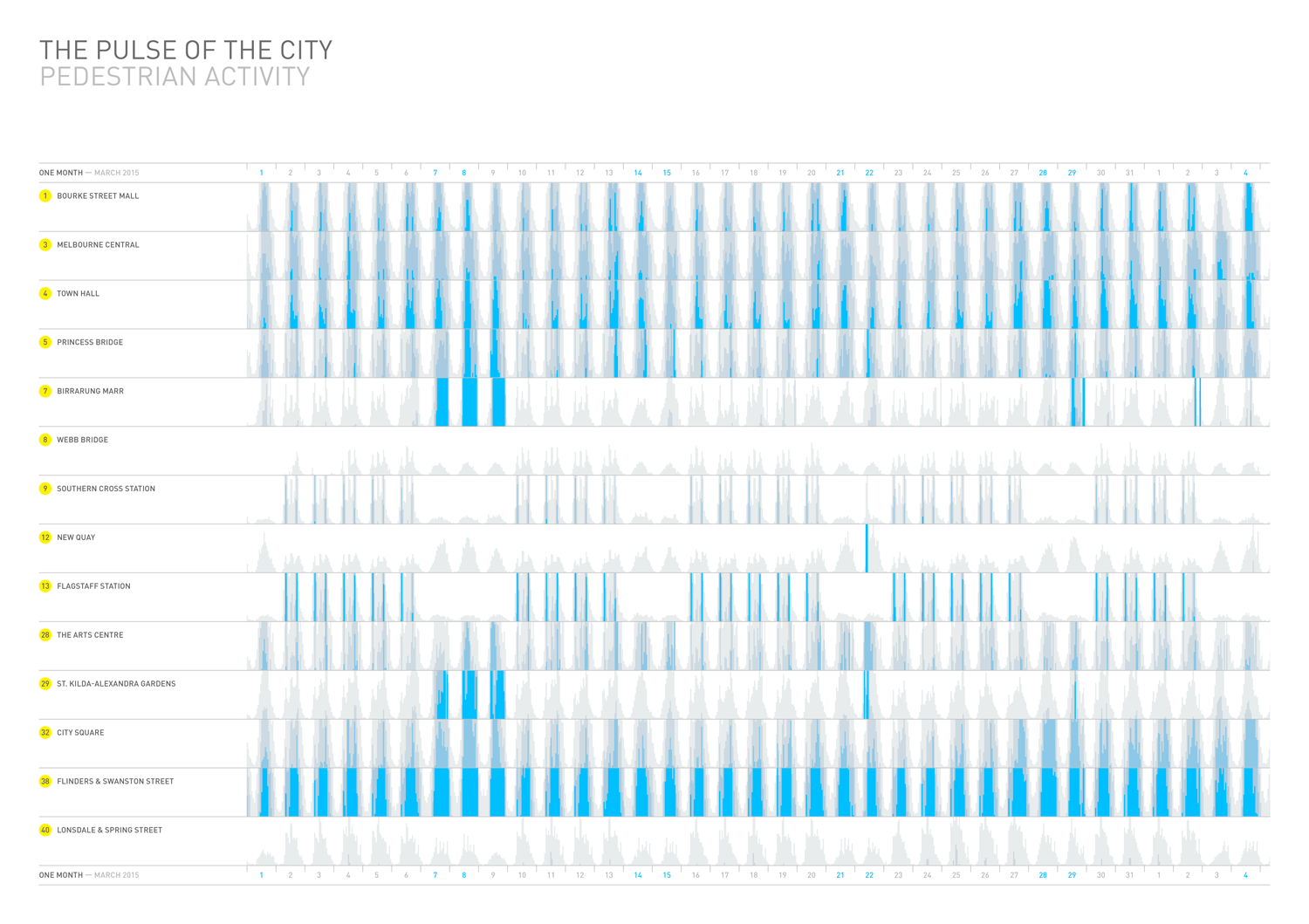 Visualization of pedestrian activity in Melbourne with Horizon graphs